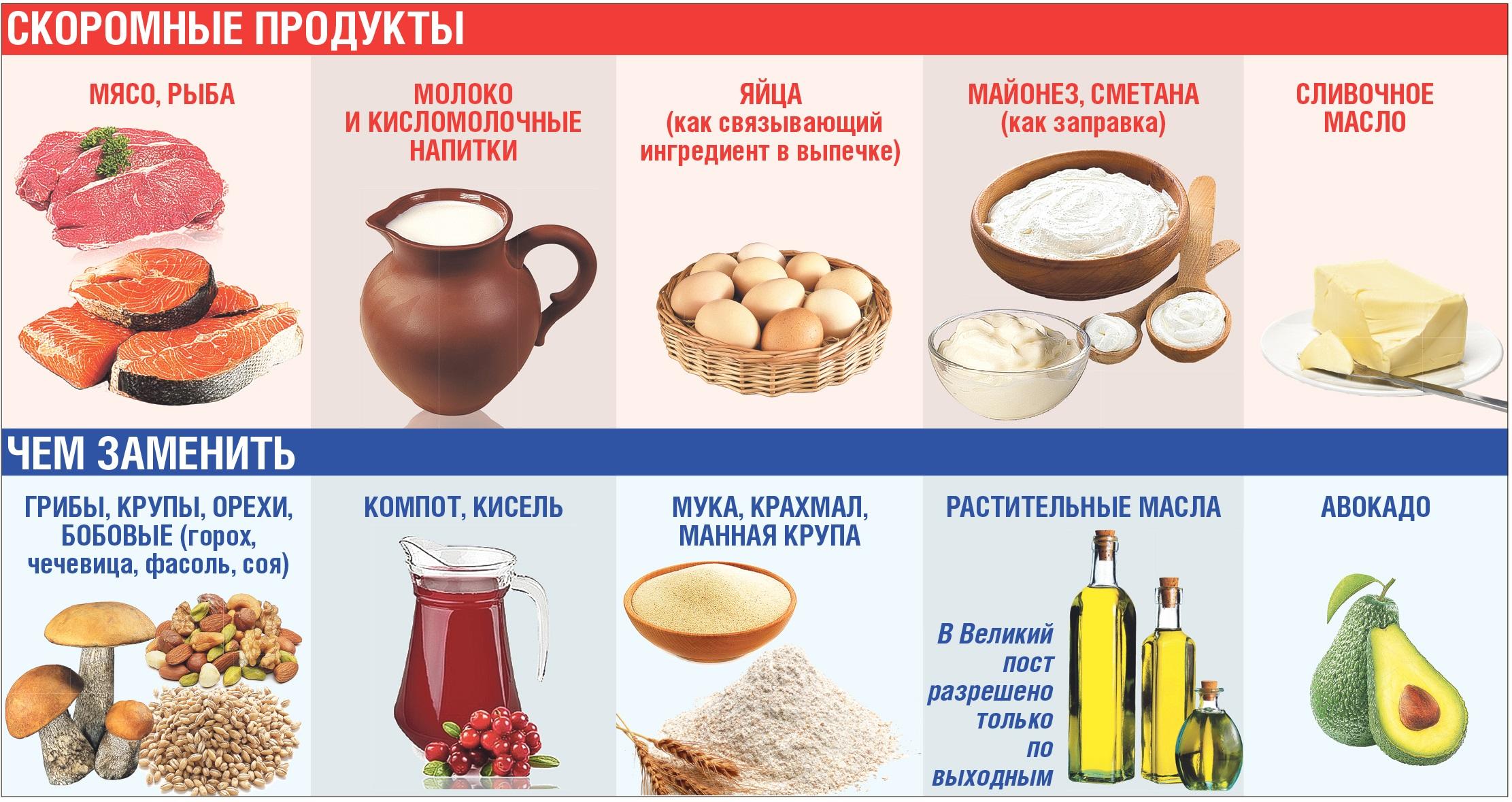 В России зафиксирован заметный рост продаж растительных продуктов с началом Великого Поста