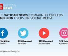 «Vatican News»: более 4 млн пользователей в социальных сетях